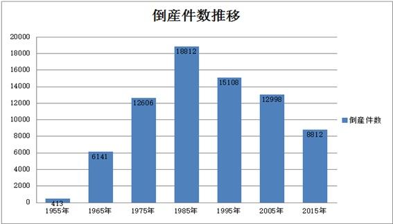 倒産件数推移グラフ