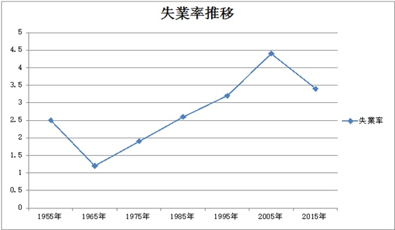失業率推移グラフ